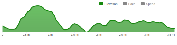 Elevation chart from runkeeper